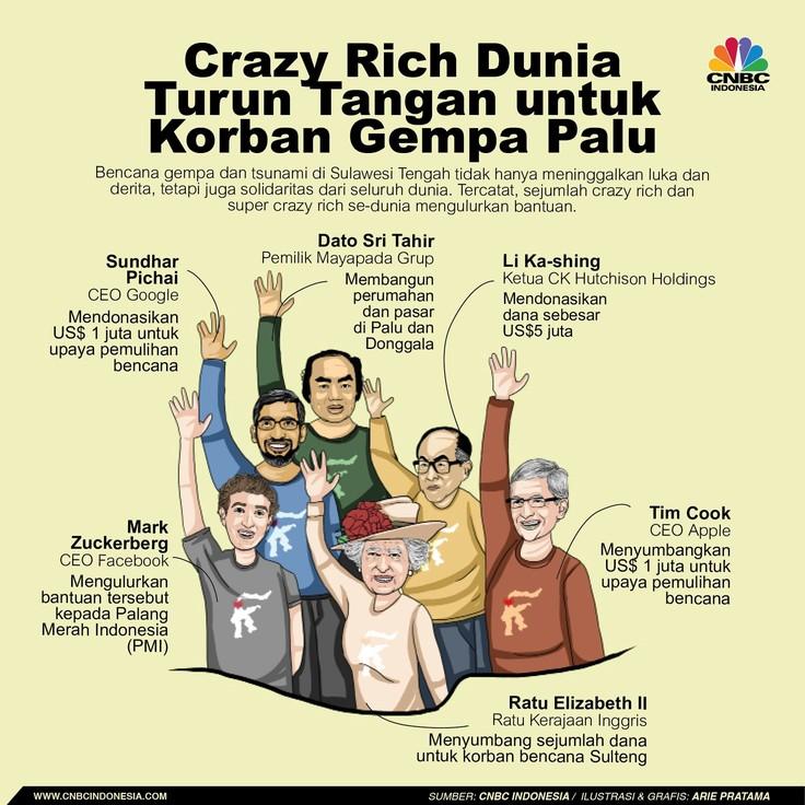 Ketika Crazy Rich Dunia Turun Tangan Bantu Korban Gempa Palu