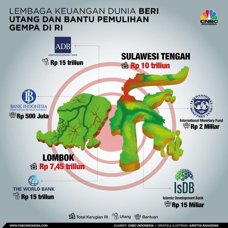 Lembaga Keuangan Dunia Bantu Pemulihan Gempa