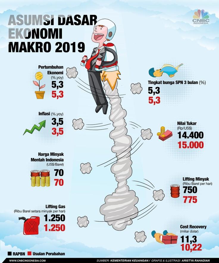 Menteri Keuangan Sri Mulyani mengajukan revisi asumsi dasar makro dalam RUU APBN 2019.