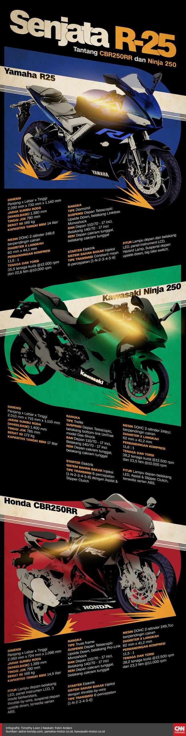 INFOGRAFIS: Senjata R25 Tantang CBR250RR dan Ninja 250