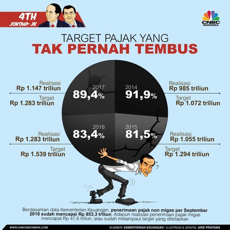 Target Penerimaan Pajak Jokowi-JK Tak Pernah Mampu Digapai