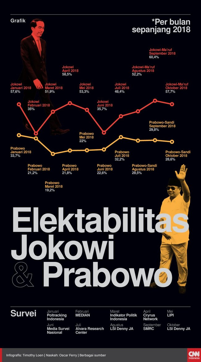 INFOGRAFIS: Elektabilitas Jokowi dan Prabowo Sepanjang 2018