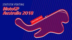 INFOGRAFIS: Statistik Penting Jelang MotoGP Australia 2018