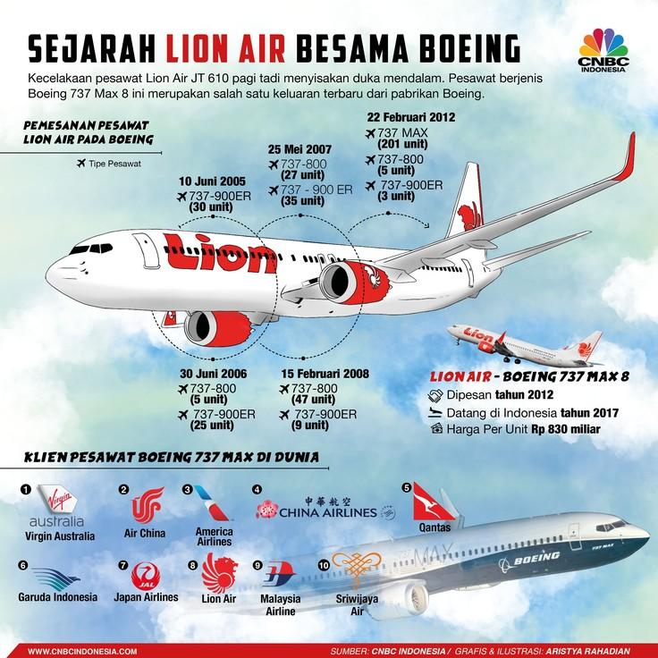 Menelusuri Kerja Sama Panjang Lion Air dengan Boeing