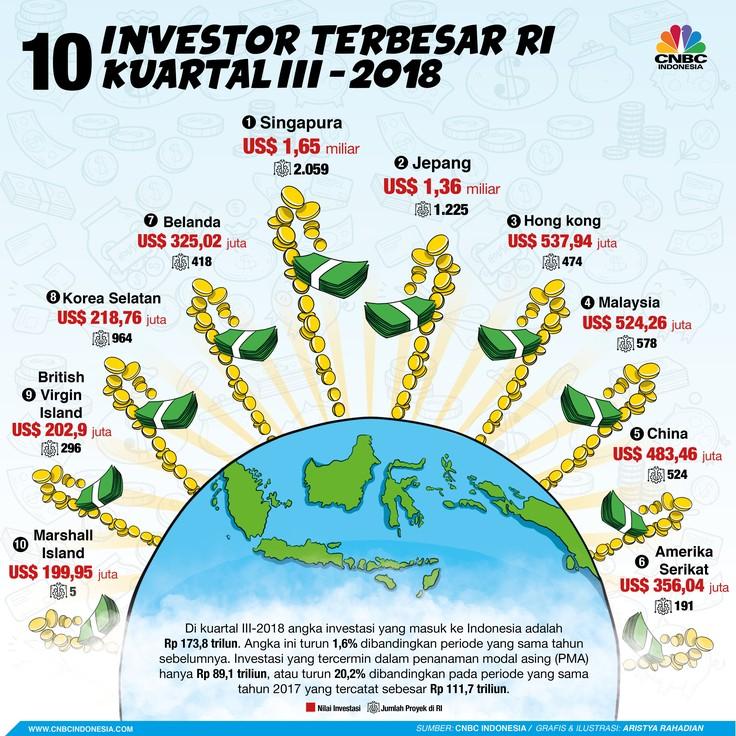 10 Negara Investor Terbesar RI di Kuartal III-2018