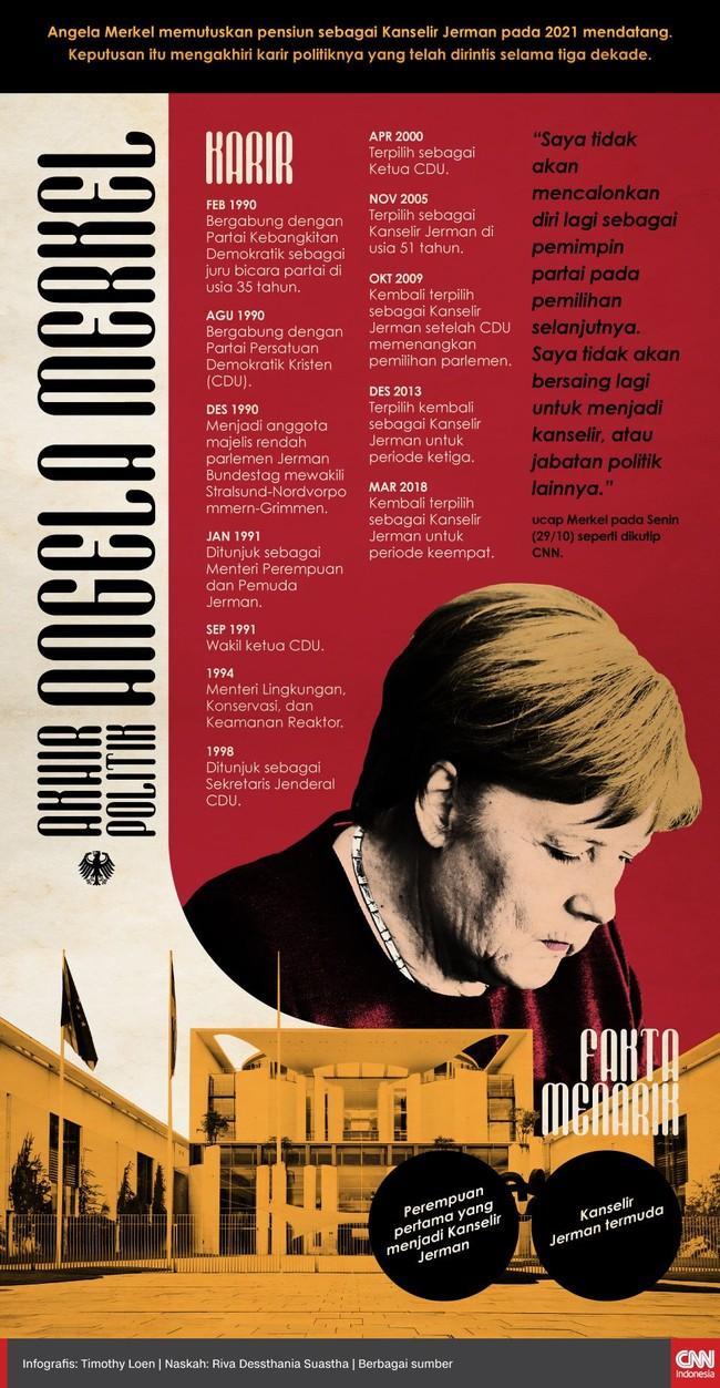 INFOGRAFIS: Akhir Politik Angela Merkel