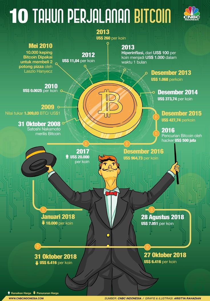 Perjalanan 10 Tahun 'Uang' Fenomenal Bitcoin