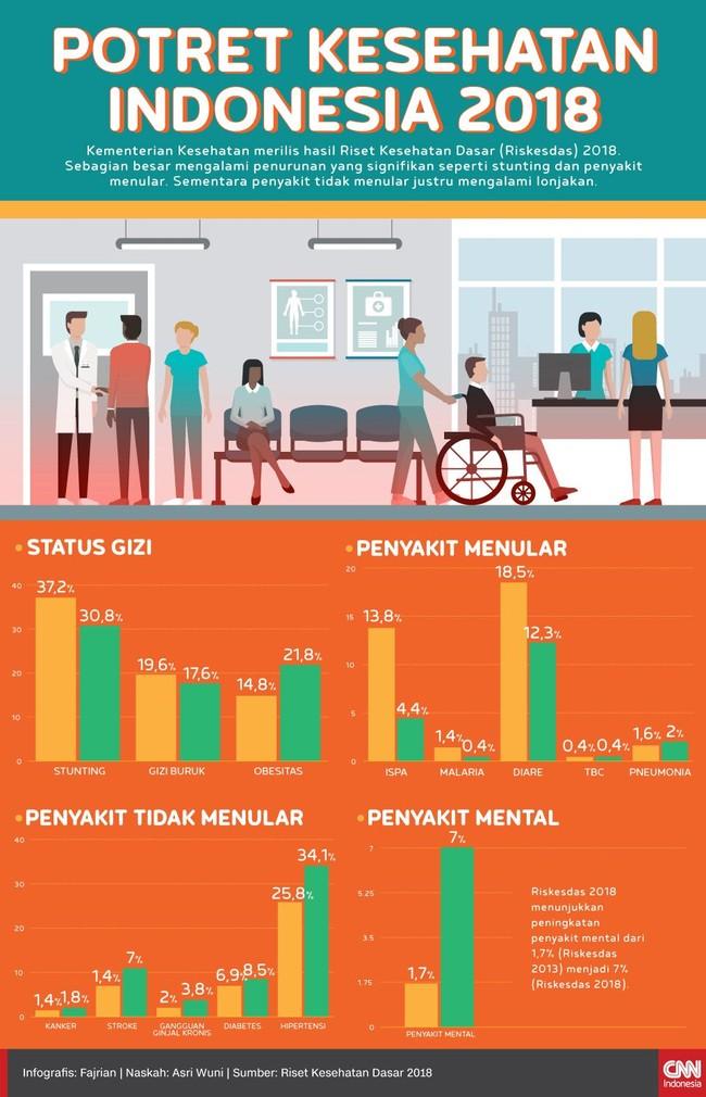 INFOGRAFIS: Memotret Kesehatan Indonesia dari Riskesdas 2018
