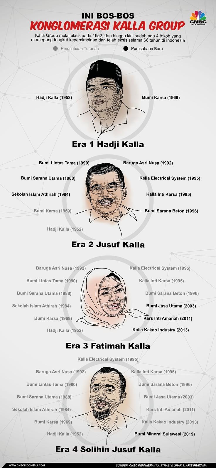 Kalla Group telah eksis selama 66 tahun di Indonesia, mengembangkan bisnis di 15 provinsi di dalam negeri hingga ke Benua Eropa dan Amerika.