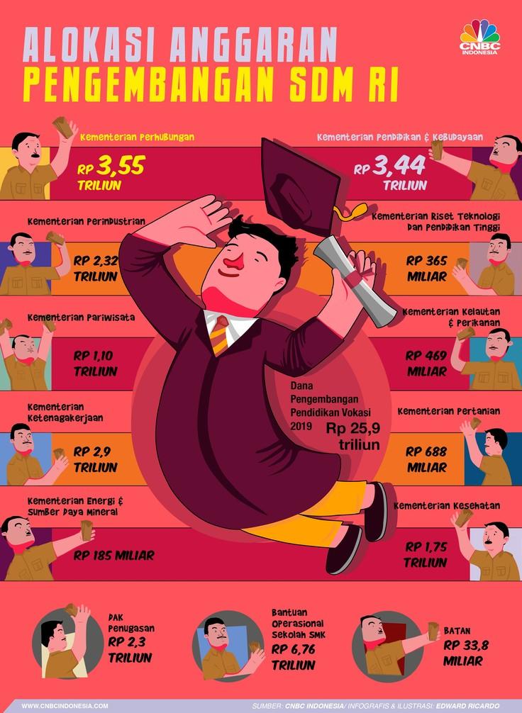 Anggaran Fantastis Jokowi Demi Tingkatkan Kualitas SDM RI