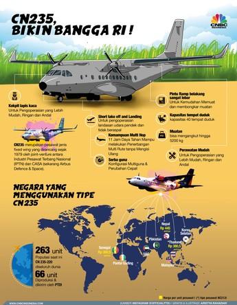 Ini Dia Pesawat yang Bikin Bangga RI di Pasar Ekspor!