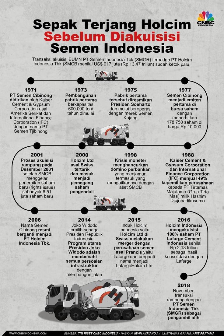 Sepak Terjang SMCB dari Era Soeharto Hingga Jokowi