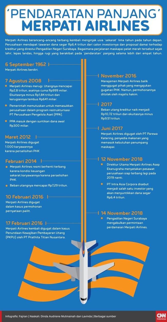 'Pendaratan Panjang' Merpati Airlines Selama 4 Tahun