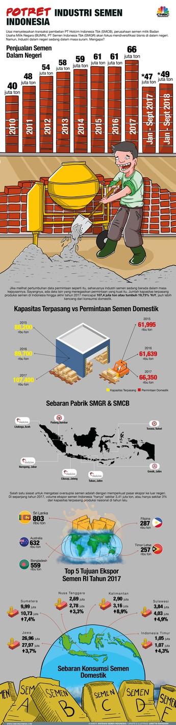 Begini Potret Industri Semen Indonesia