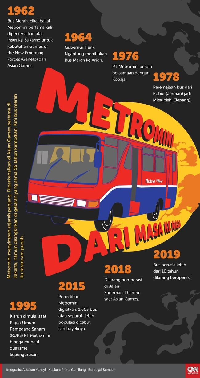INFOGRAFIS: Metromini dari Masa ke Masa