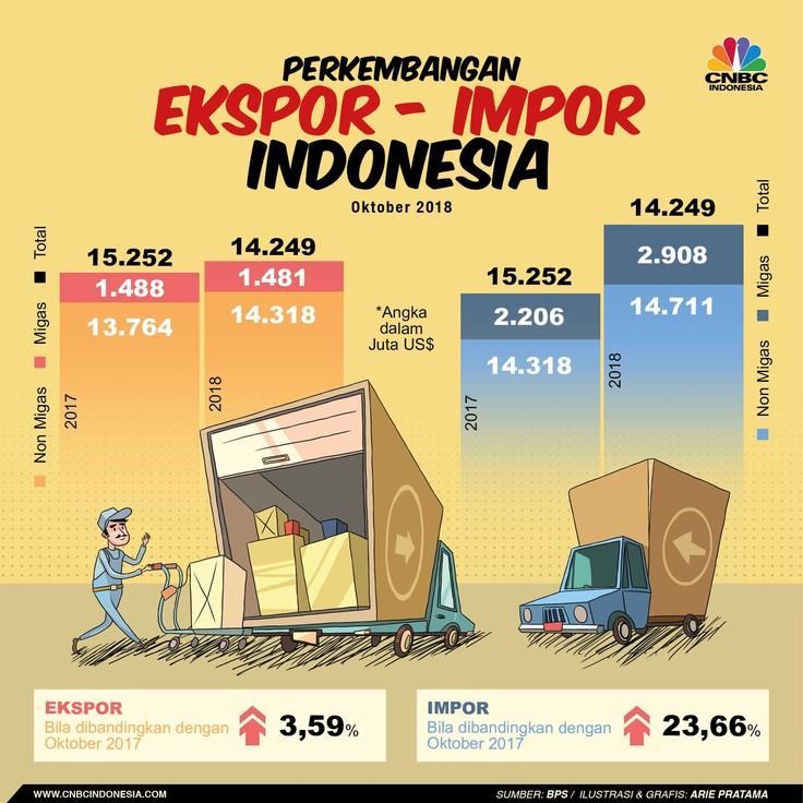 Membandingkan Ekspor dan Impor pada Oktober 2018