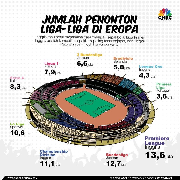 Liga Primer Inggris merupakan liga sepak bola terpopuler di dunia.