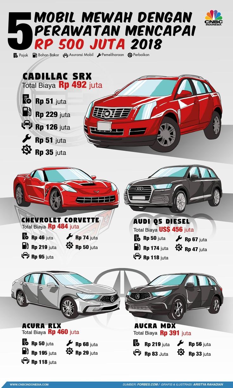 Ini 5 Mobil Mewah yang Perawatannya Butuh Rp 500 Juta Setahun
