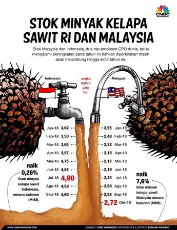 Stok CPO RI dan Malaysia Melimpah, Harga Merosot
