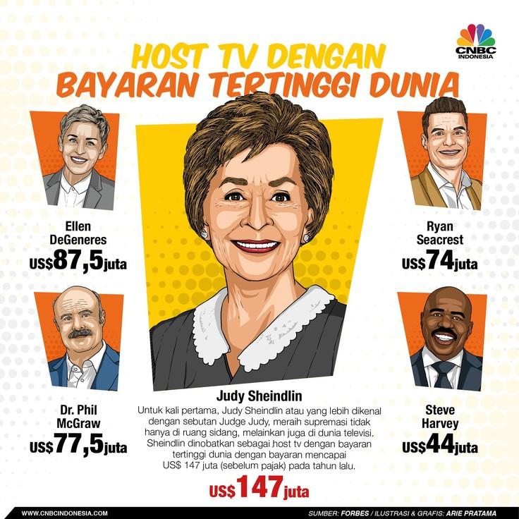 Dari Sheindlin Hingga DeGeneres, Ini Host TV Termahal Dunia
