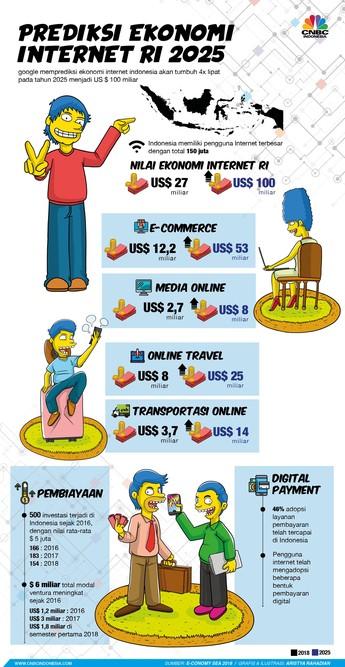Google: Ekonomi Internet Indonesia Tembus US$ 100 M pada 2025