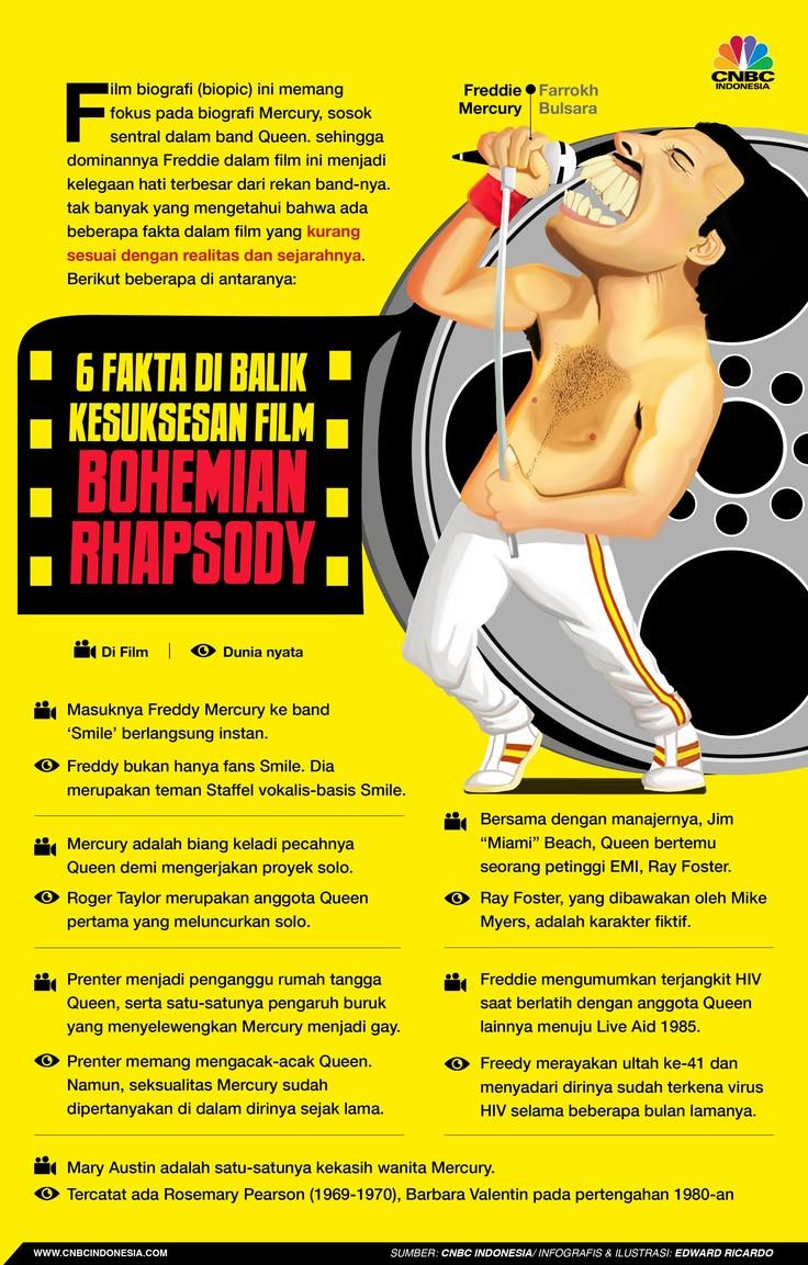 6 Fakta yang Tidak Sesuai Cerita di Film Bohemian Rhapsody