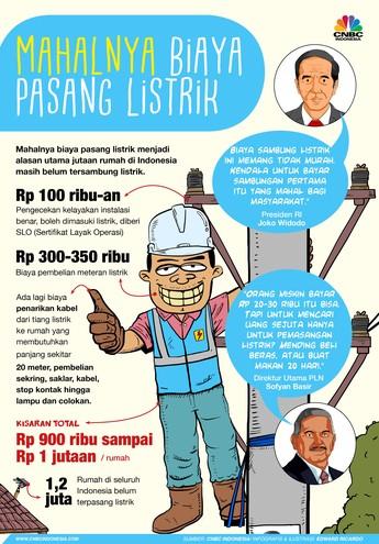 Ini Biaya Pasang Listrik yang Dinilai Jokowi Kemahalan