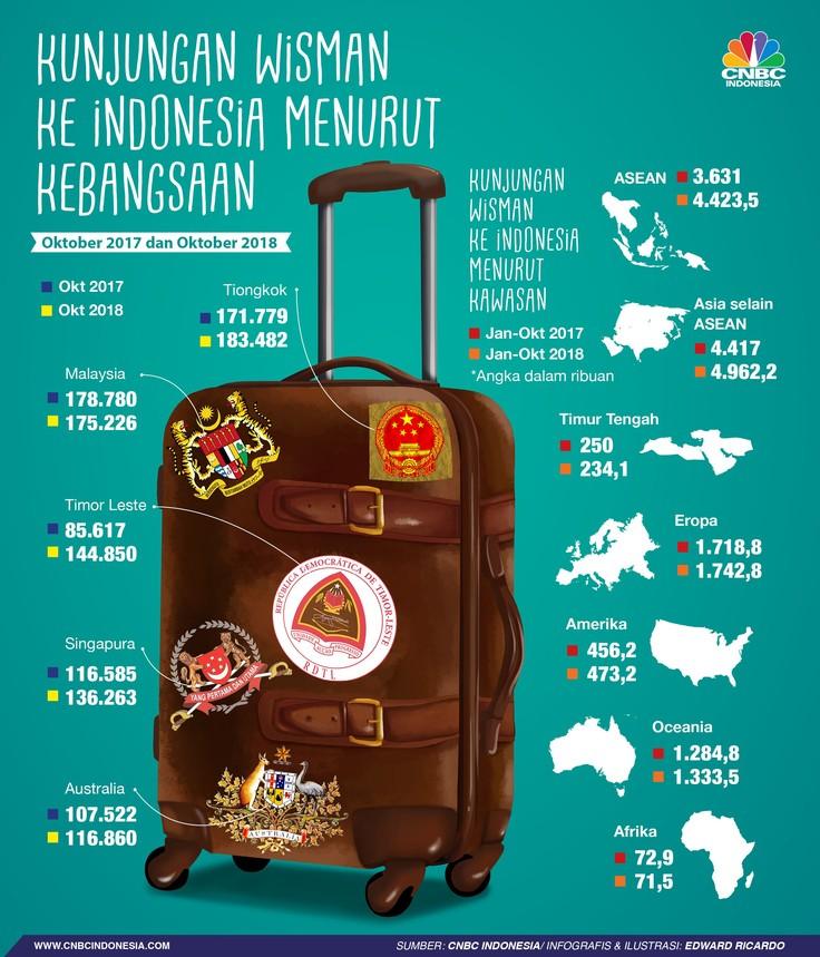 Dari Mana Saja Asal Wisatawan yang Berkunjung ke Indonesia