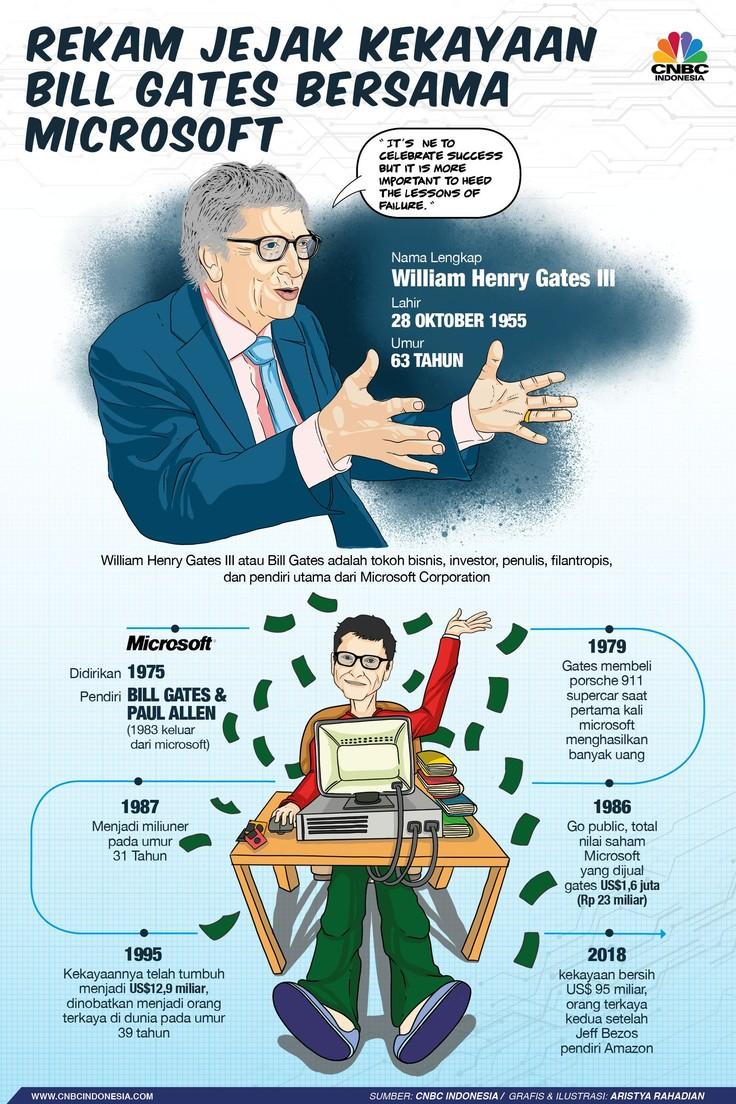 Rekam Jejak Kekayaan Miliuner Bill Gates Bersama Microsoft