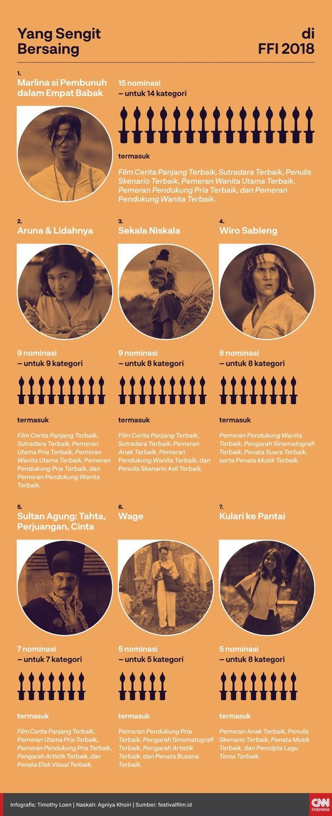 INFOGRAFIS: Yang Sengit Bersaing di FFI 2018