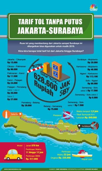 Berapa Tarif Tol Trans Jawa dari Jakarta ke Surabaya?
