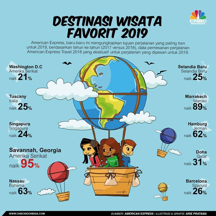 10 Destinasi Wisata Favorit di 2019