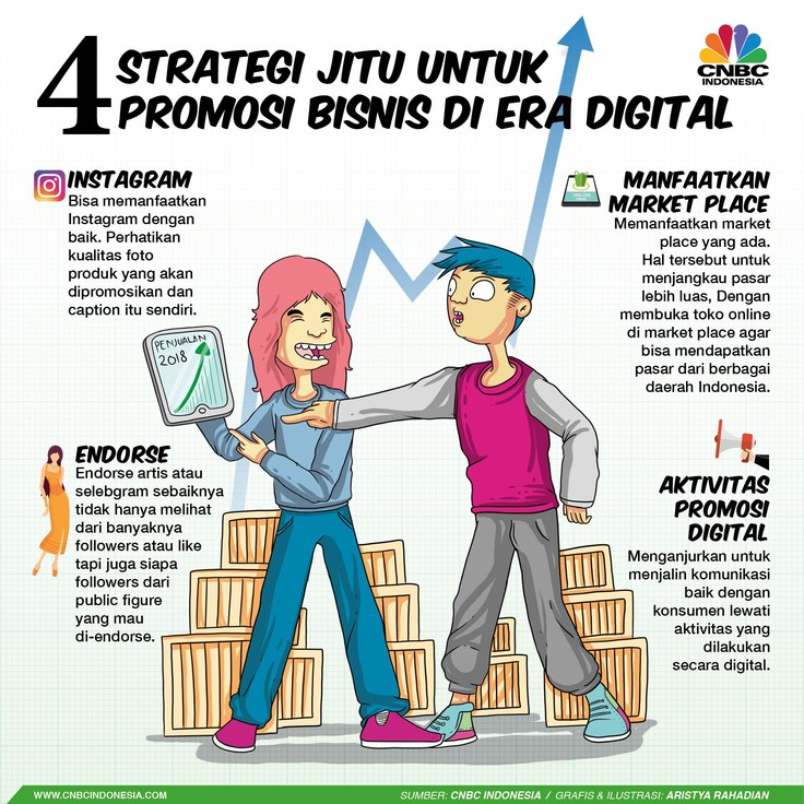 4 Strategi Promosi Bisnis di Era Digital