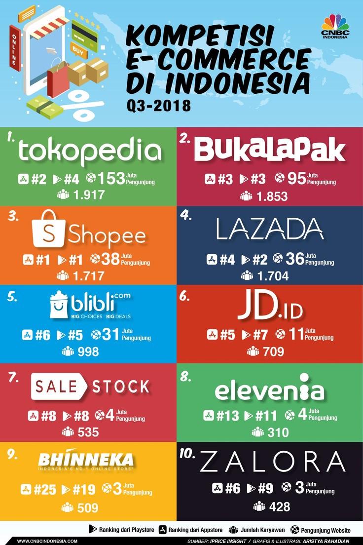 iPrice merilis peta E-commerce Indonesia dengan mengurutkan pemain besar e-commerce