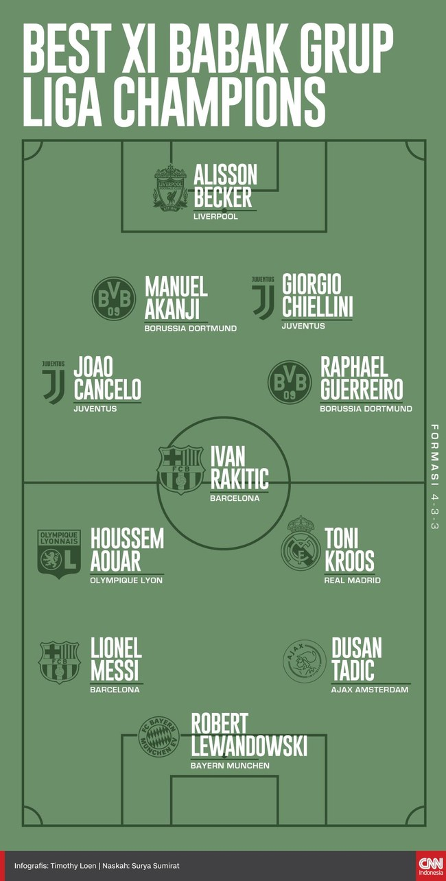 INFOGRAFIS: Best XI Babak Grup Liga Champions