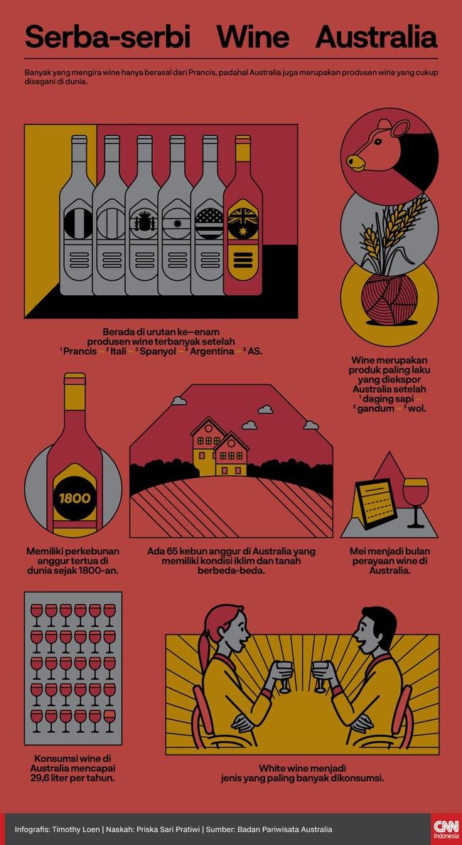 INFOGRAFIS: Serba-Serbi Wine Australia