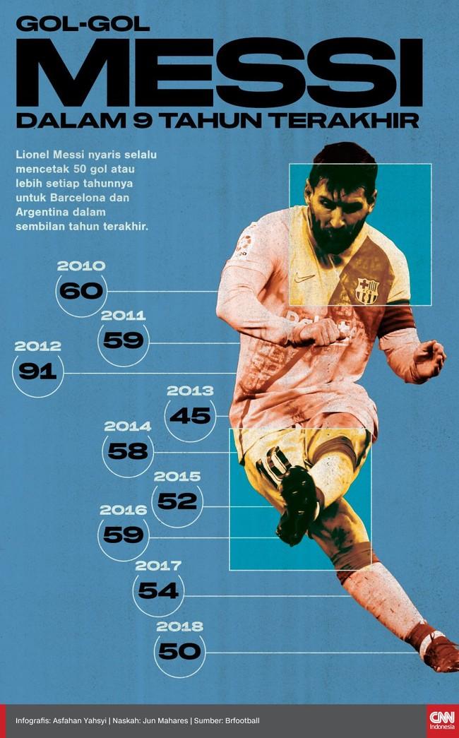 Gol Fantastis Messi dalam 9 Tahun Terakhir