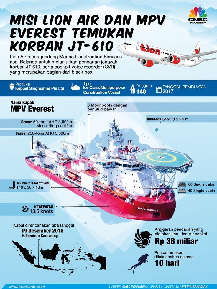 Giliran Kapal Canggih MPV Everest Cari Black Box Lion JT-610