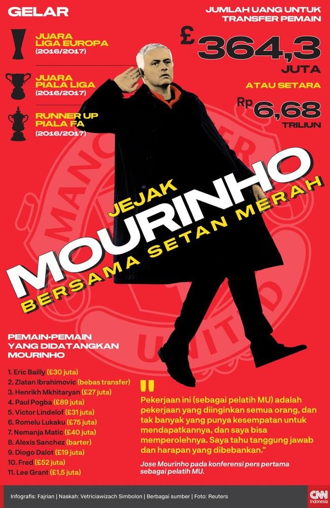 INFOGRAFIS: Jejak Mourinho Bersama Setan Merah
