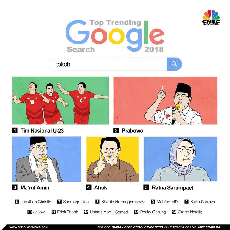 Prabowo, Jokowi, Ahok Masuk Daftar Tokoh Paling Dicari Google