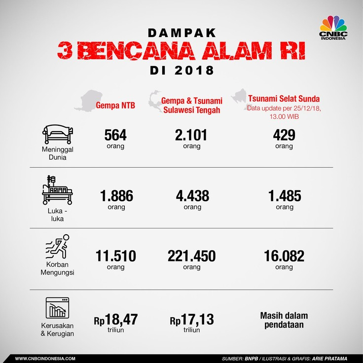 Tahun 2018 menghadirkan duka mendalam bagi masyarakat Indonesia akibat sejumlah bencana dahsyat.