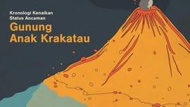 INFOGRAFIS: Kronologi Kenaikan Status Ancaman Anak Krakatau