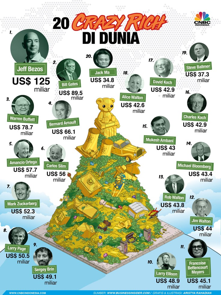 Punya Uang Hingga Rp 1.778 T, Ini 20 Crazy Rich Dunia
