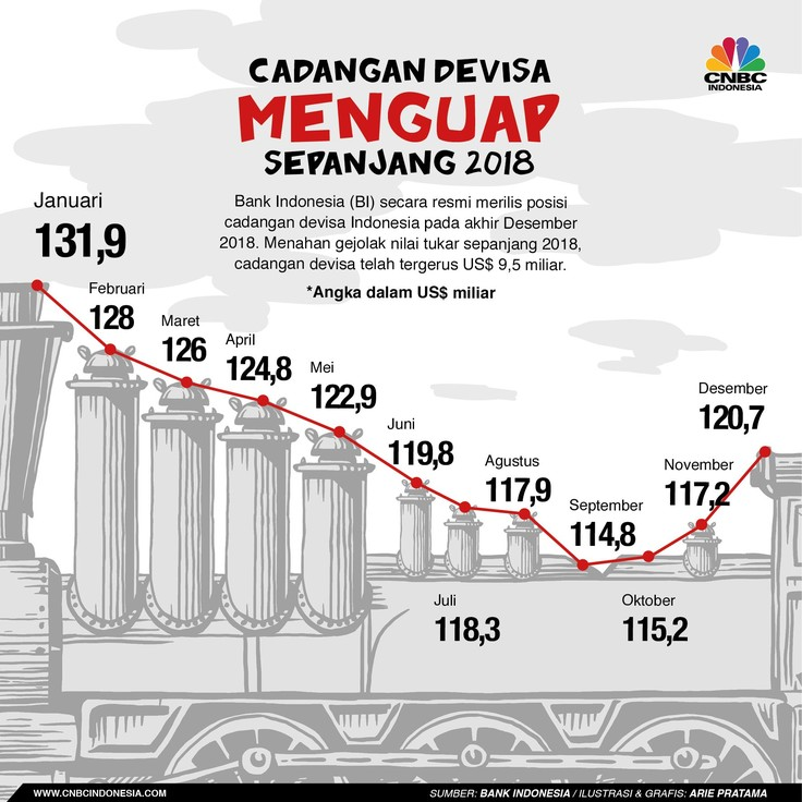 Rp 135 T Dana Cadangan Devisa RI Tergerus Selama 2018