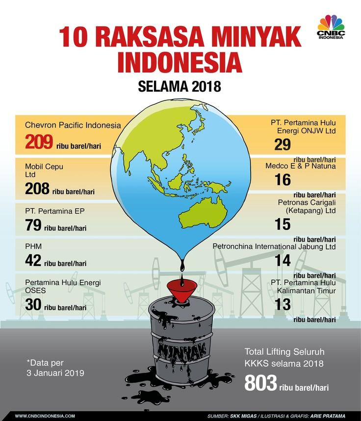 Berikut adalah 10 kontraktor minyak dengan kontribusi lifting terbanyak selama 2018