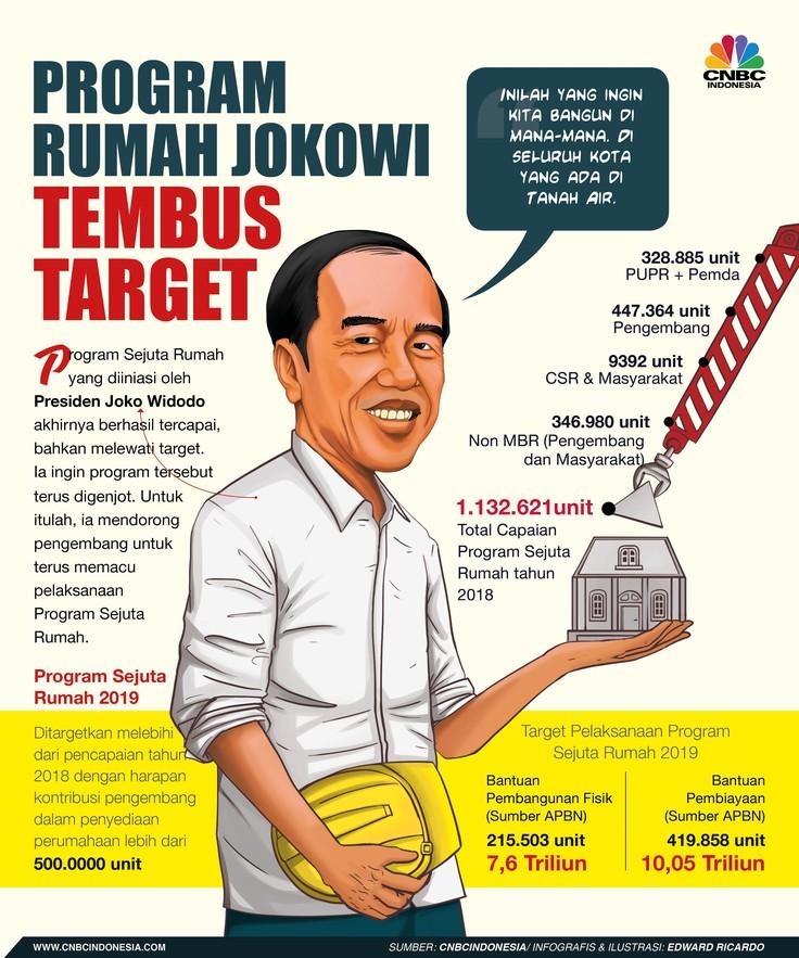 Mengintip Program Sejuta Rumah Jokowi yang Capai Target