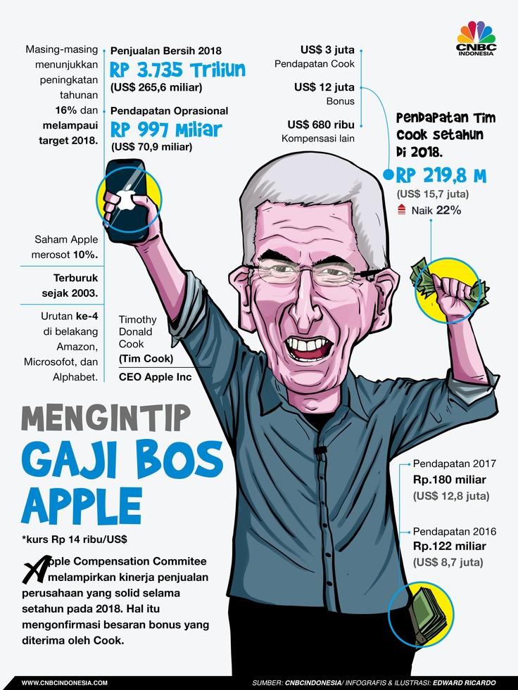 Yuk! Intip Gaji Bos Apple di 2018 Rp 219,8 Miliar