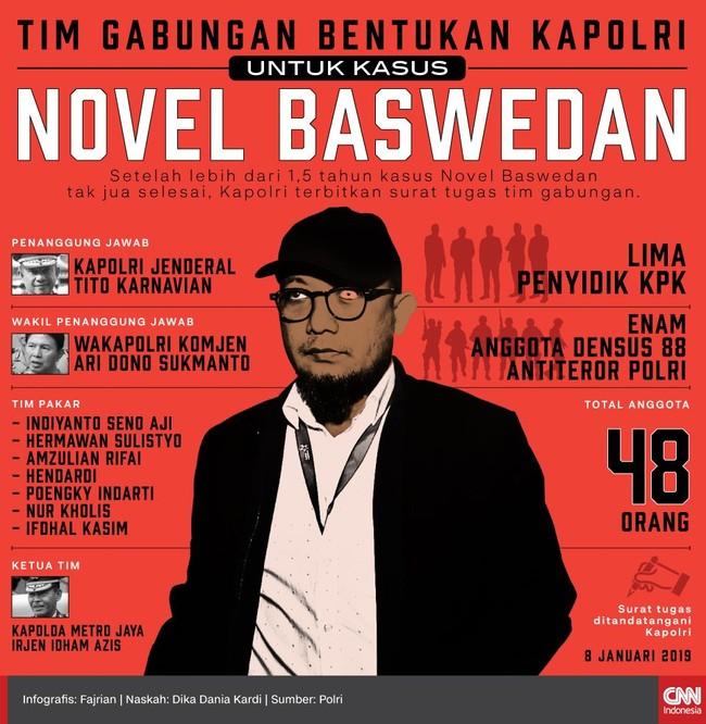 INFOGRAFIS: Tim Bentukan Kapolri untuk Kasus Novel Baswedan