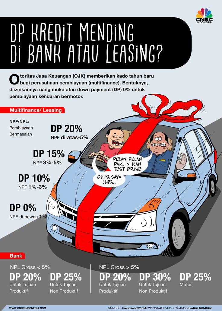 Mending Mana Ambil Kredit di Bank atau Leasing?