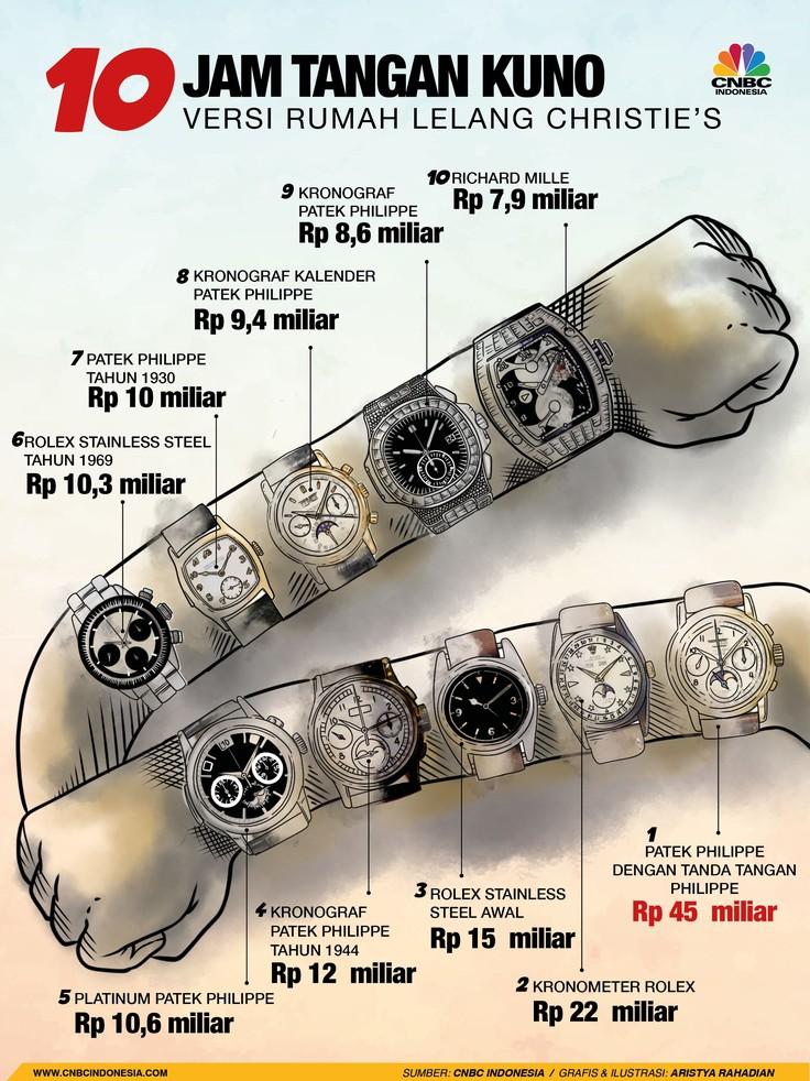 Deretan 10 Jam Tangan Kuno Nan Mahal Versi Christie's